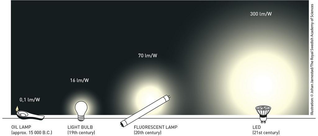 Immagine che mostra quanto si può risparmiare con il led in confronto con le altre forme di illuminazione