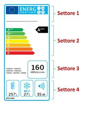 Etichetta energetica frigoriferi