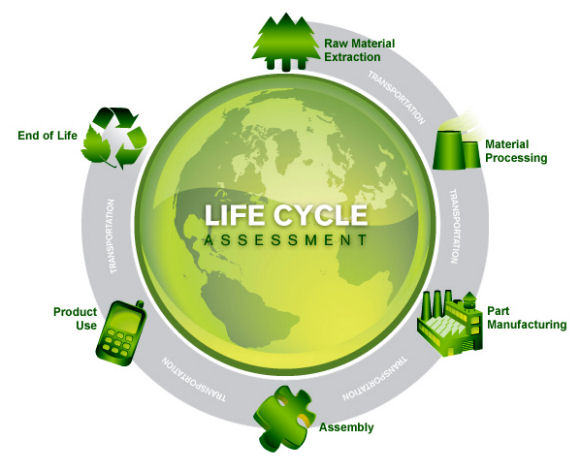 Grafico del Life Cycle Assessment