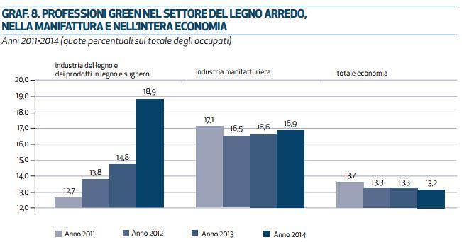 Arredamento green economy