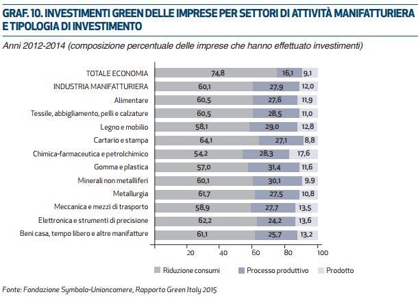 Settore arredamento investimenti in green economy