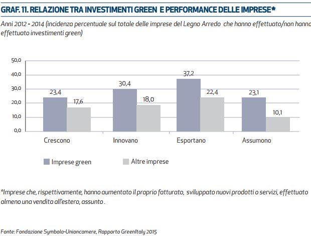 legno arredo performance green economy