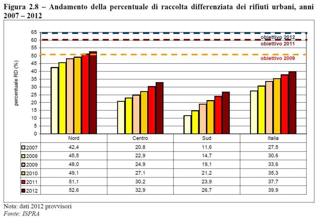 Grafico dell'andamento della raccolta differenziata per l'Italia divisa per aree geografiche