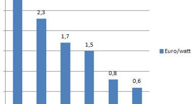 Grafico con l'evoluzione dei prezzi del mercato fotovoltaico dal 2008 al 2013