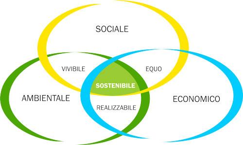 Grafico che spiega come si raggiunge la sostenibilità dai vari fattori sociali