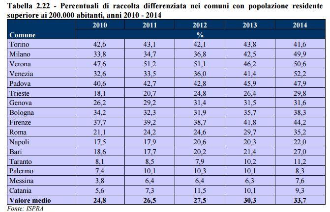 Tabella con la raccolta differenziata delle più importanti città italiane dal 2010 al 2014