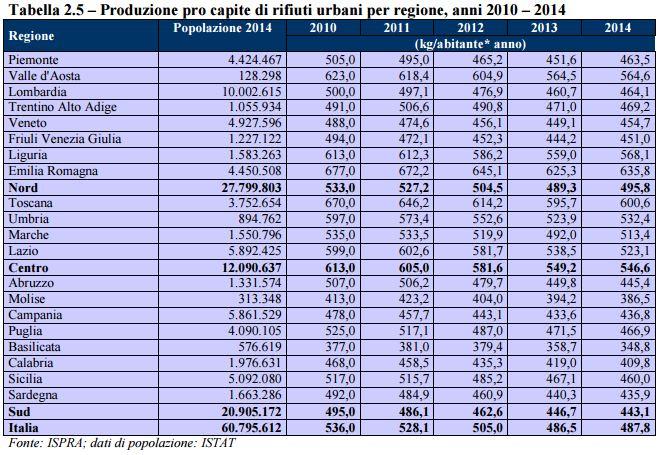 Tabella della produzione di rifiuti pro capite in Italia divisa per regione dal 2011 al 2014