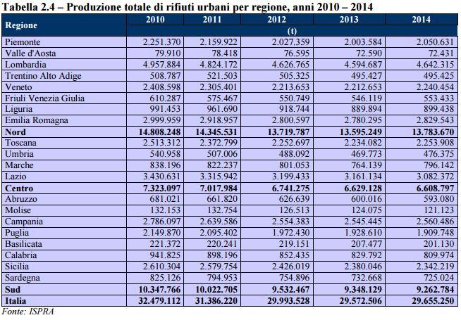 Tabella con la produzione di rifiuti in Italia divisa per regioni anno 2014