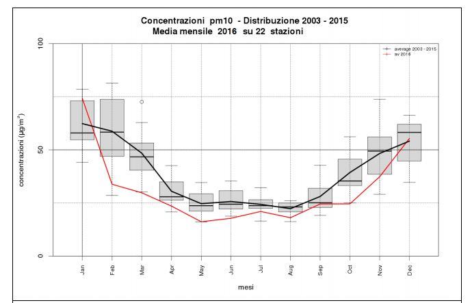 Grafico con distribuzione annuale delle Pm10