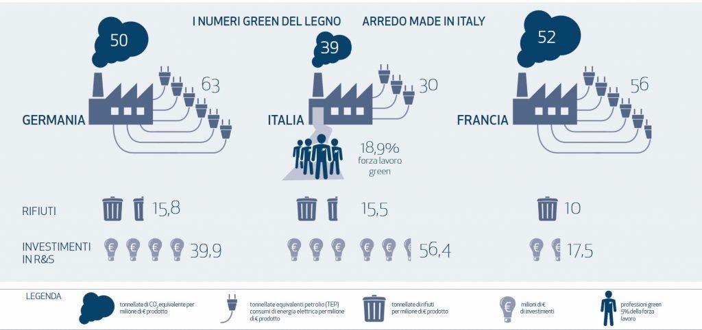 Grafico del settore legno arredo nella green economy