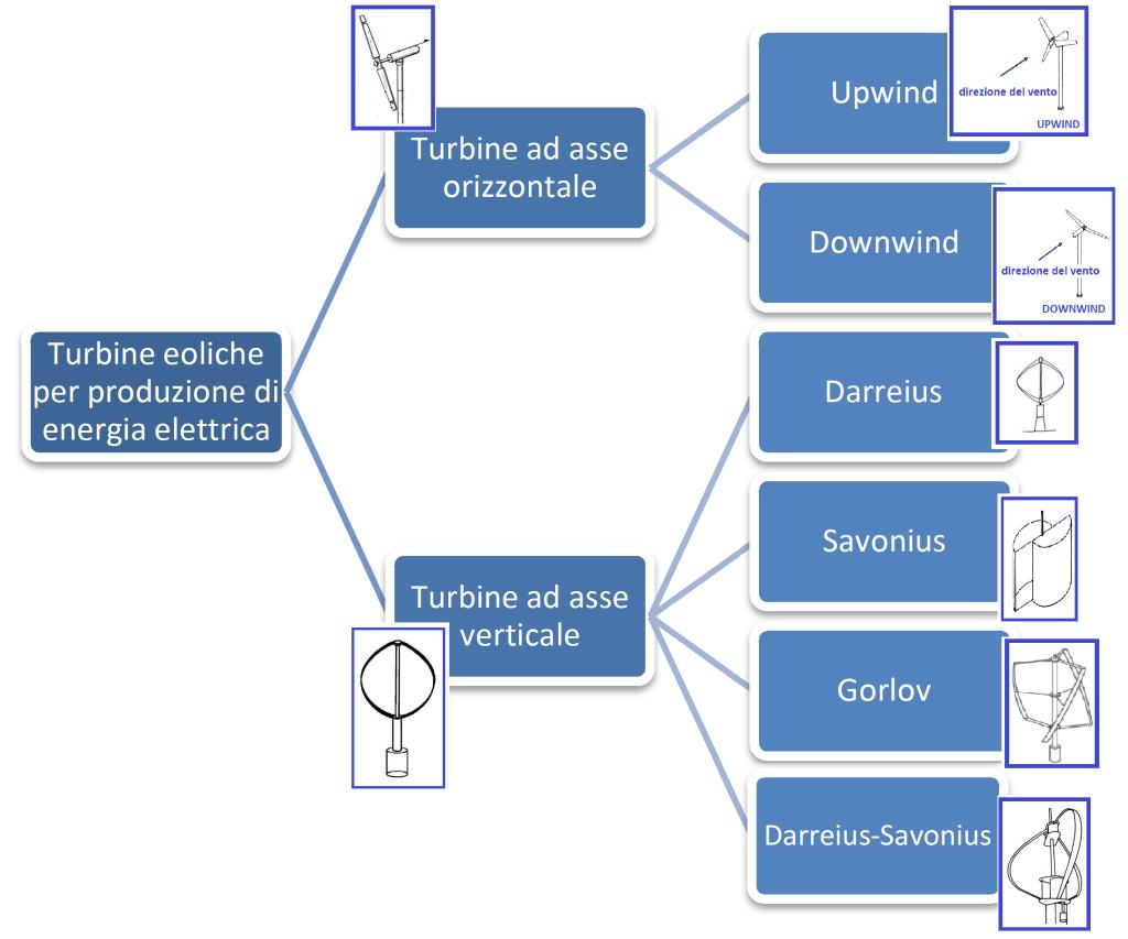 Tipologia di turbine eoliche