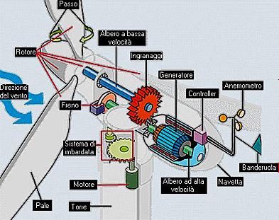 Schema tecnico pala eolica