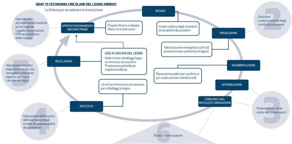 Grafico dell'Economia Circolare nel settore Legno Arredo