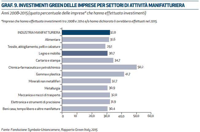 settore legno arredo green economy
