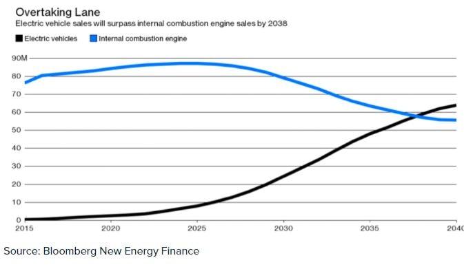 Previsione sull'andamento del mercato delle automobili elettriche e a combustibile
