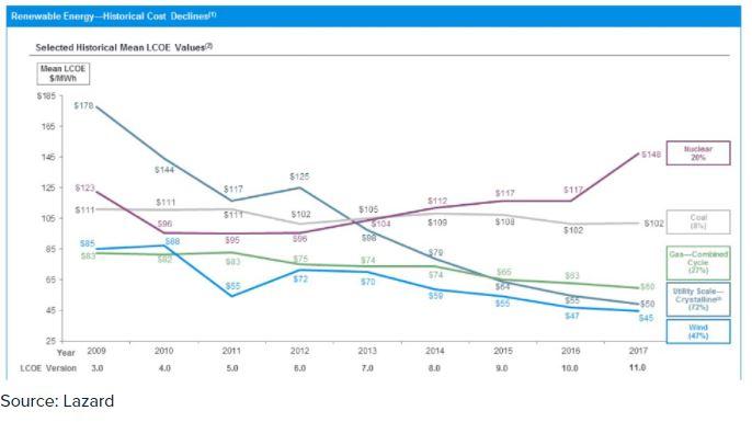 Grafico che mostra l'andamento delle varie tipologie di energie e il costo di produzione