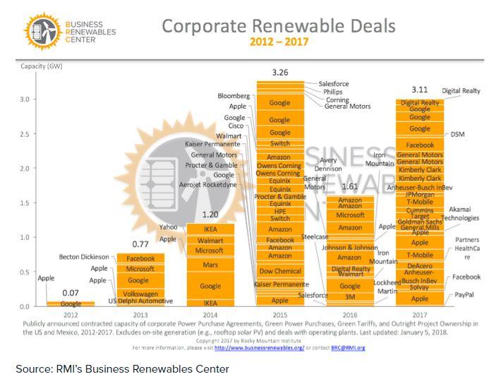 Grafico che mostra l'andamento della produzione di energie rinnovabili da parte delle grandi imprese