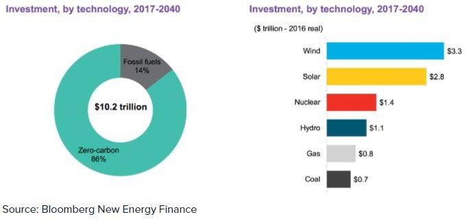 Grafico degli investimenti nelle energie rinnovabili e nelle energie fossili nei prossimi anni