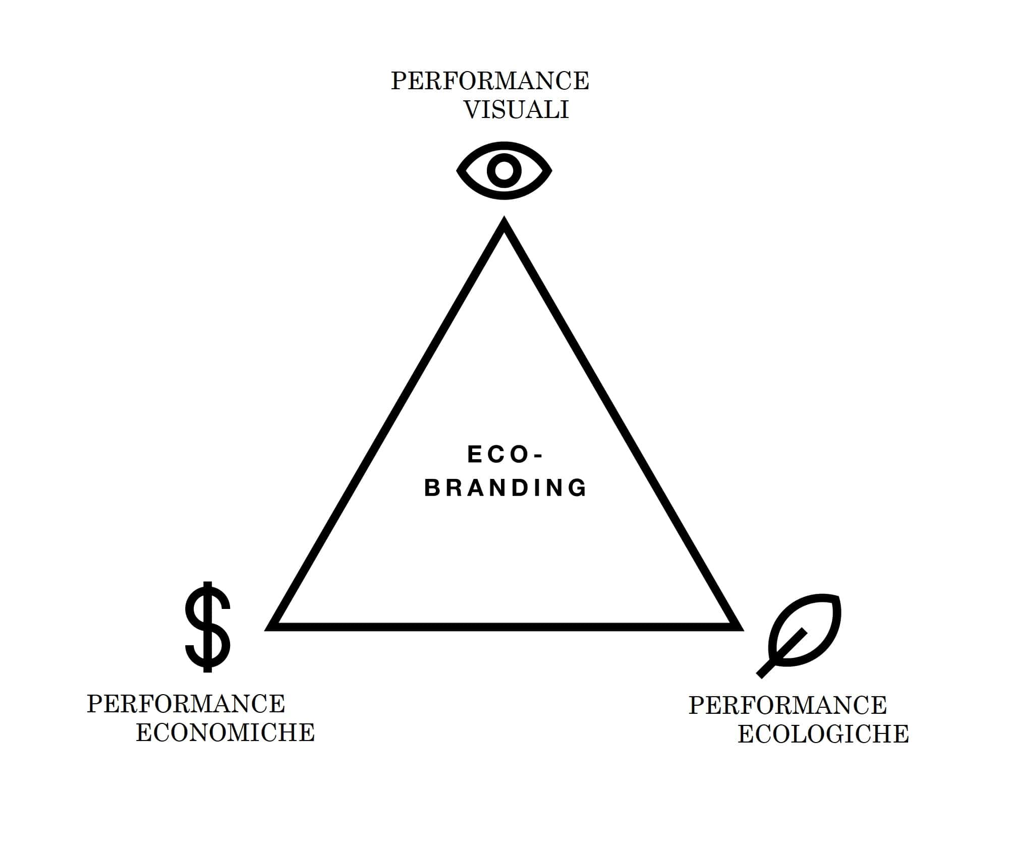 Ecobranding: l'ultima evoluzione del branding