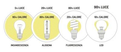 Confronto tra led e altre tipologie di lampadine