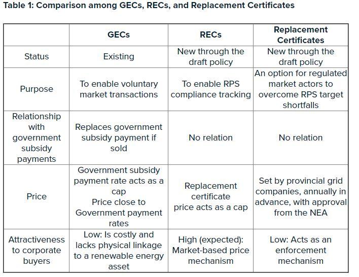 Differenza tra GEC e REC in CIna