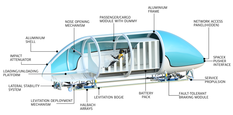 Hyperloop schema