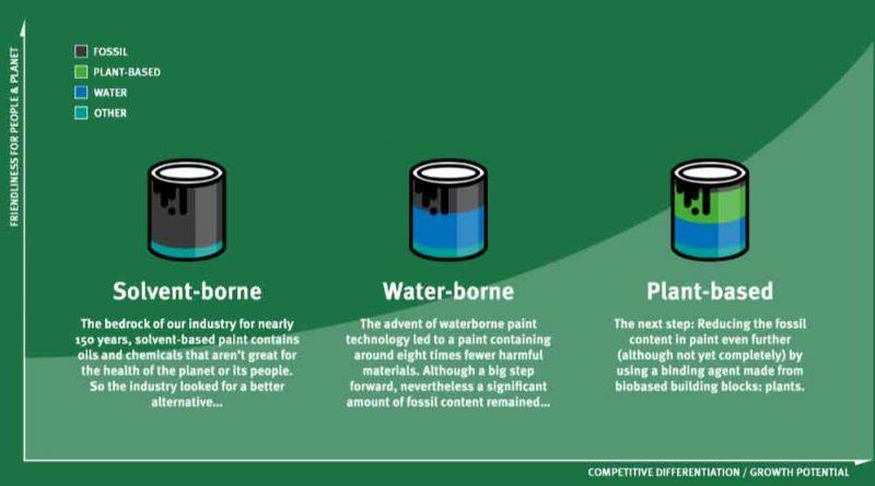 Vernici sostenibili ed ecologiche