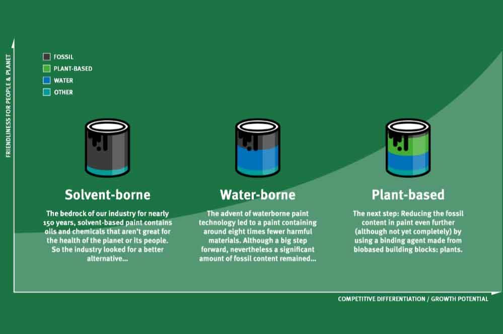 Vernici per l'arredamento sostenibili ed ecologiche