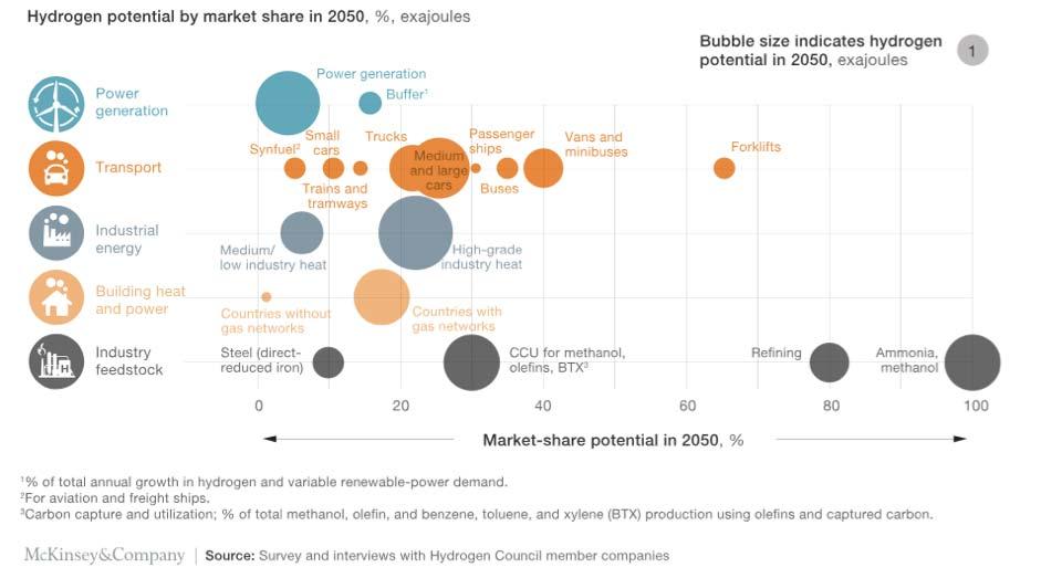 Mercato potenziale dell'idrogeno nell'industria mineraria, nei trasporti e in tutti i settori