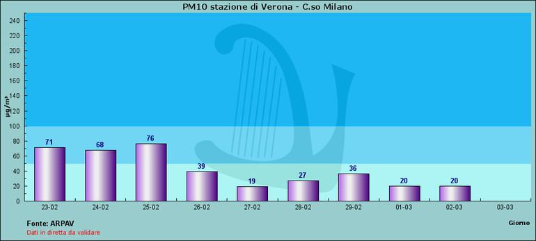 riduzione inquinamento in italia dovuto al CoronaVirus CODVID-19