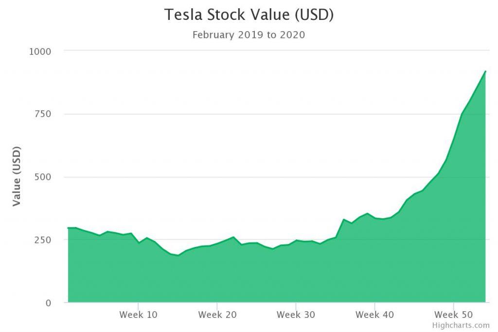 Andamento azioni Tesla, produttrice di macchine elettriche  da febbraio 2019 al febbraio 2020 con una crescita