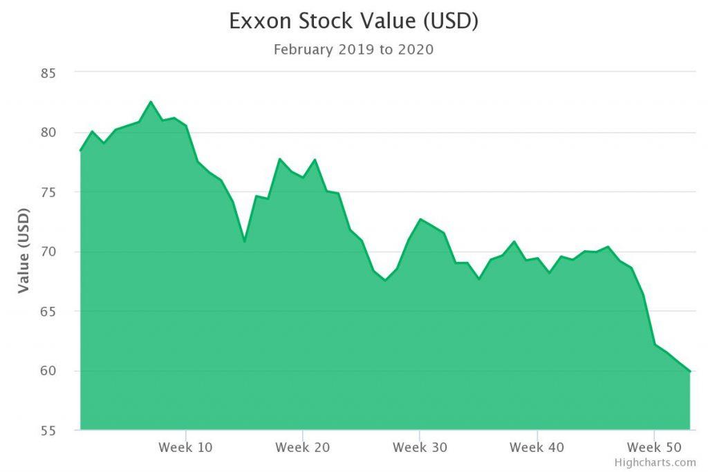 Andamento delle azioni Exxon, compagnia petrolifera, dal febbraio 2019 al febbraio 2020 con un crollo