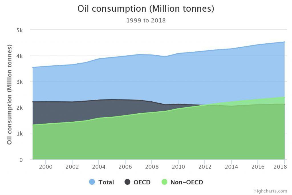 Andamento del consumo del petrolio dal 1999 al 2018 diviso tra totale, paesi in via di sviluppo (con un incremento) e paesi sviluppati (con un decremento)