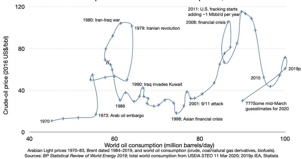 andamento del petrolio dal 1970 al 2020 nel lungo periodo