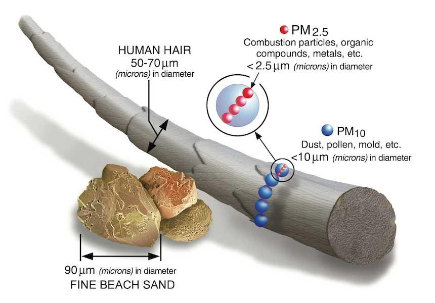 Il problema dell'inquinamento dell'aria
