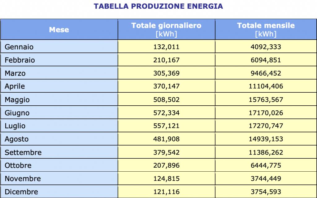 produzione di energia mensile per l'impianto fotovoltaico di Home Cucine