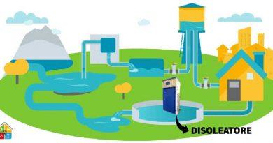 Ciclo dell'acqua che mostra come il disoleatore permette di mantenere l'acqua non inquinata